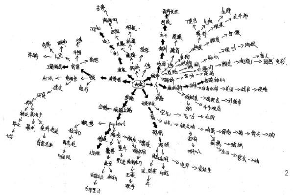 教学设计思维导图; 树状思维导图;